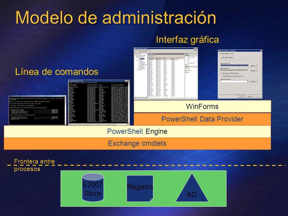 Modelo de administración