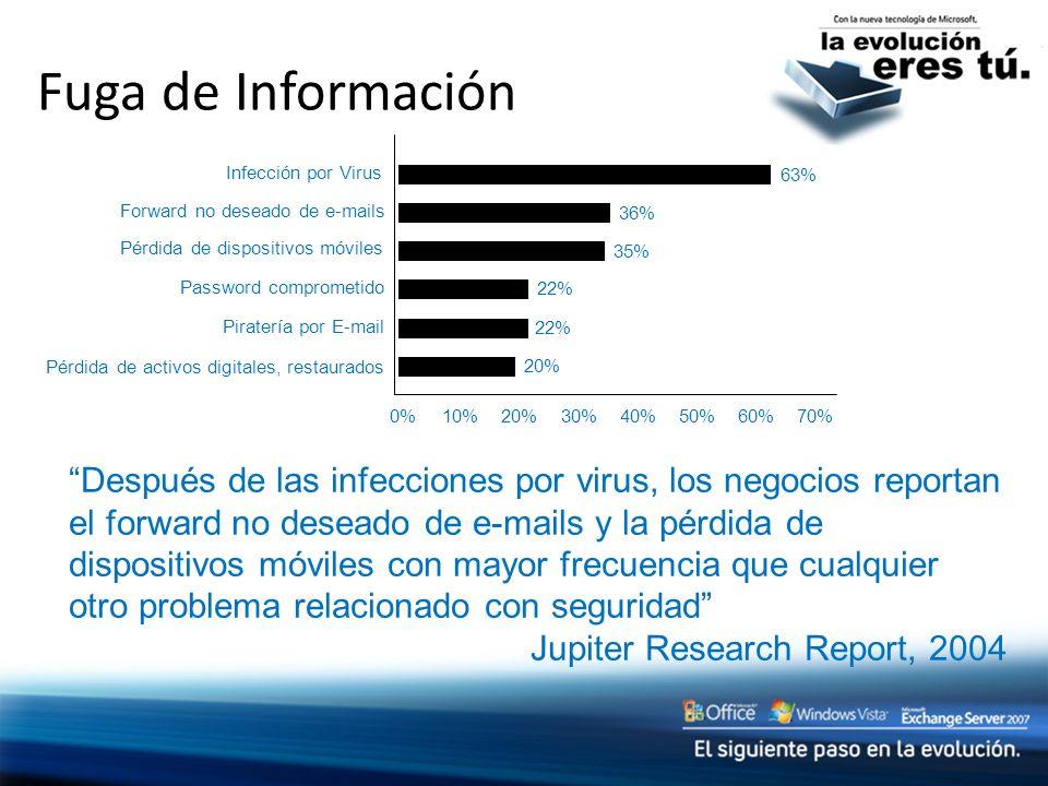 Fuga de Información Infección por Virus. 20% 22% 35% 36% 63% Forward no deseado de e-mails. Pérdida de dispositivos móviles.
