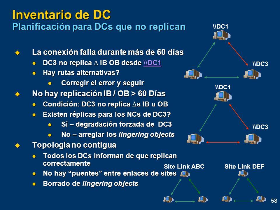 Inventario de DC Planificación para DCs que no replican