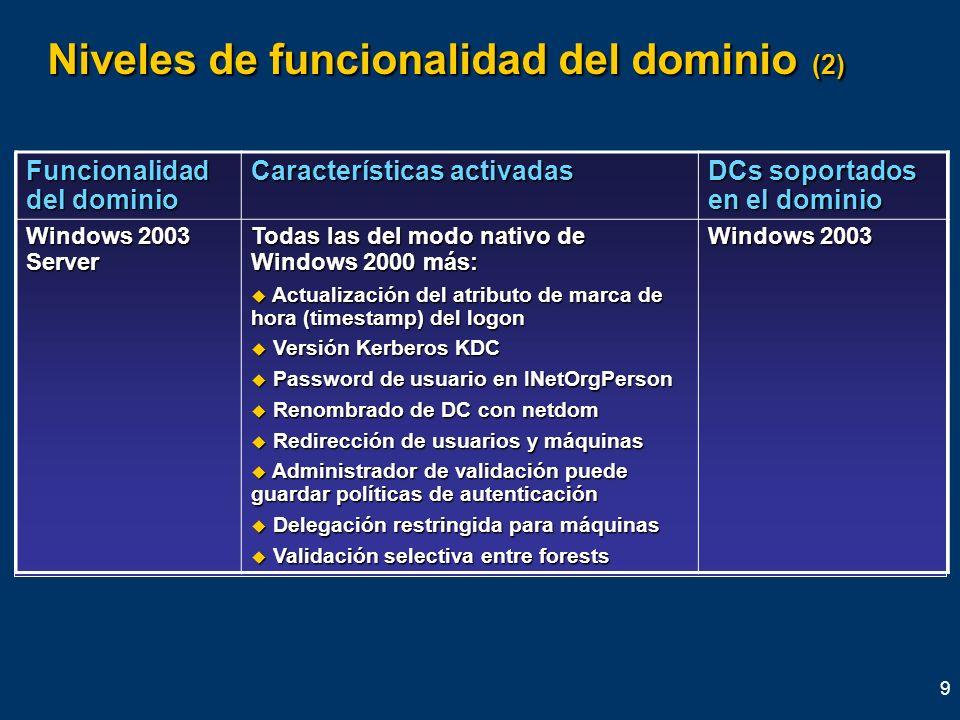 Niveles de funcionalidad del dominio (2)