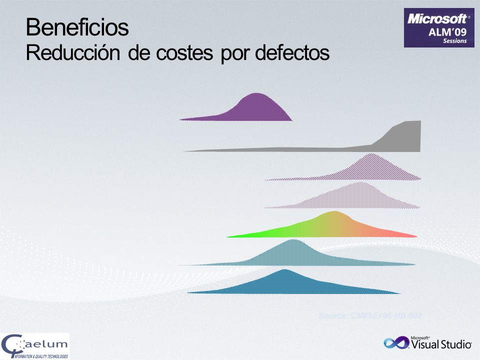 Beneficios Reducción de costes por defectos