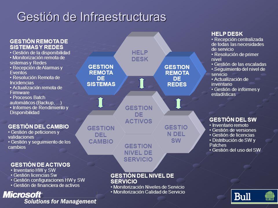 Gestión de Infraestructuras