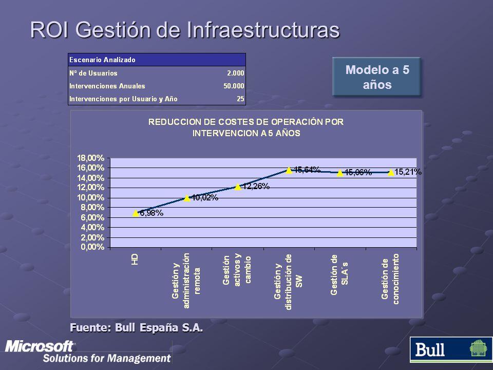 ROI Gestión de Infraestructuras
