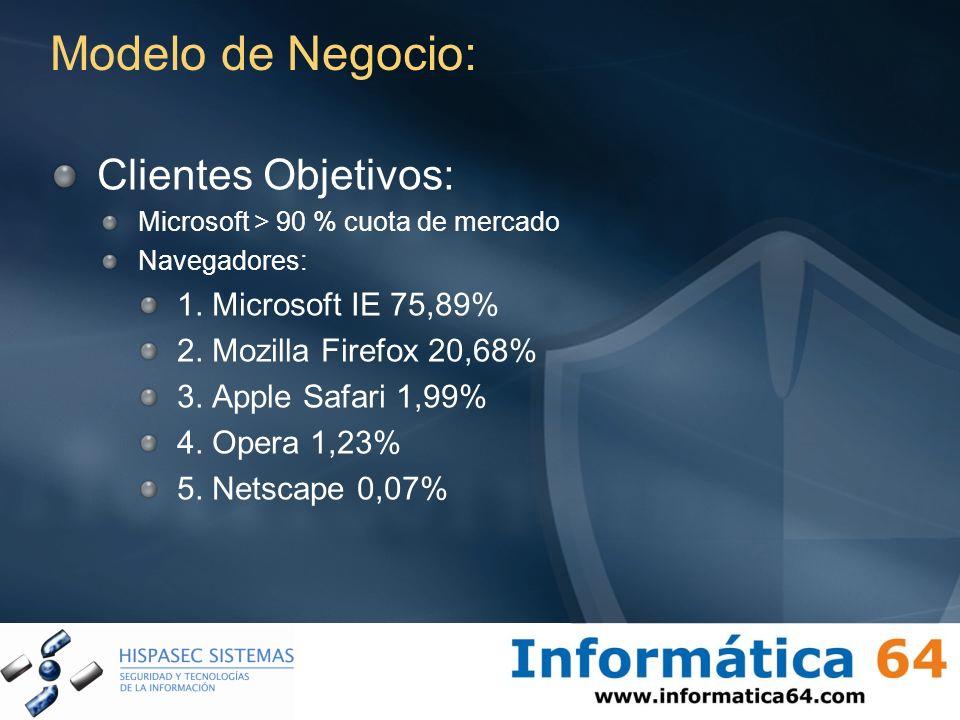 Modelo de Negocio: Clientes Objetivos: 1. Microsoft IE 75,89%