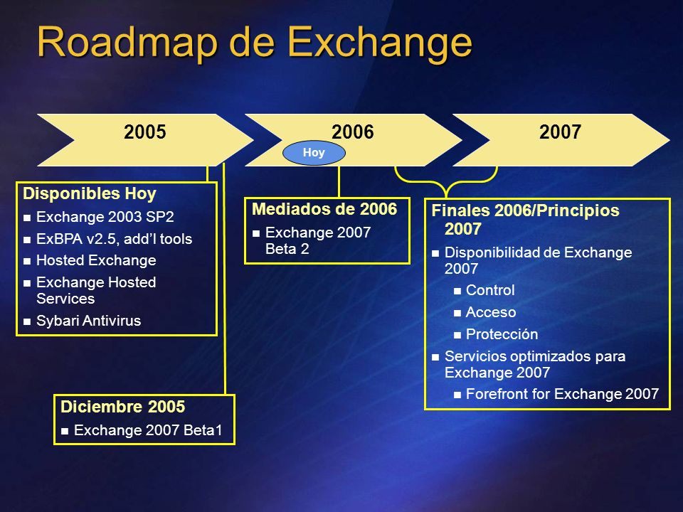 Roadmap de Exchange 2005 2006 2007 Disponibles Hoy Mediados de 2006