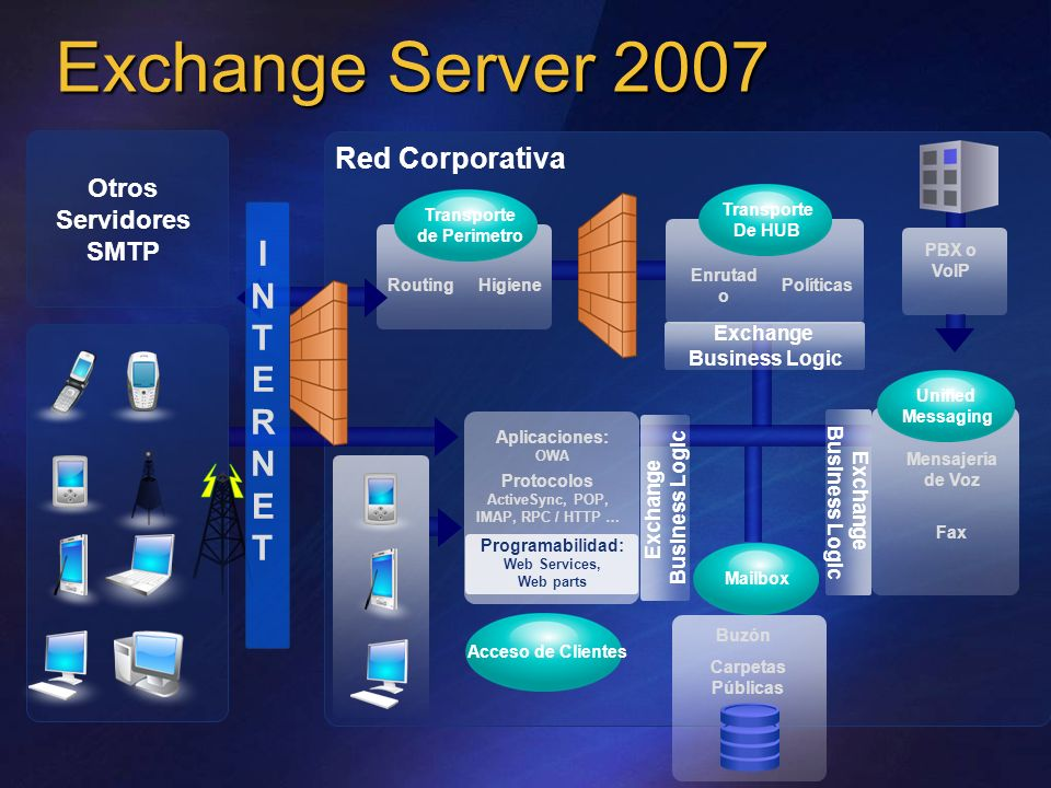 Exchange Server 2007 I N T E R Red Corporativa Otros Servidores SMTP