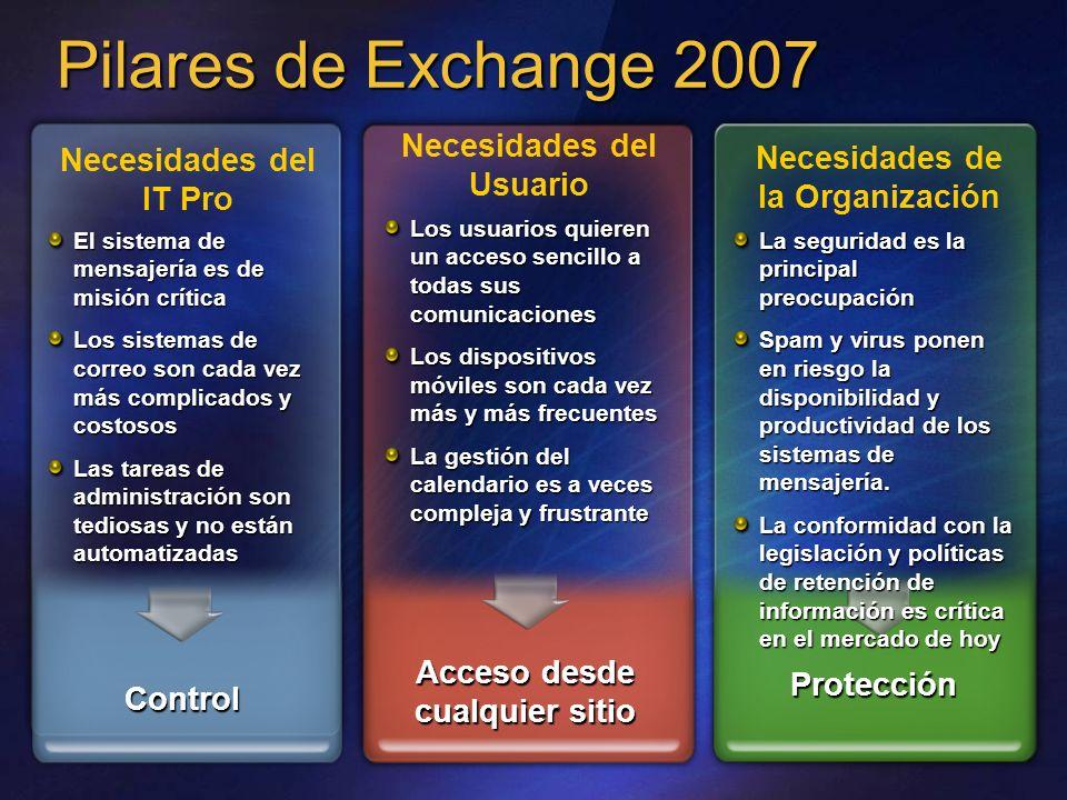 Pilares de Exchange 2007 Necesidades del Usuario