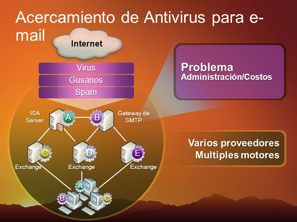 Acercamiento de Antivirus para e-mail