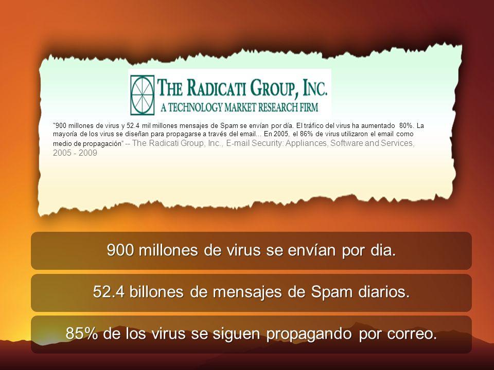 900 millones de virus se envían por dia.