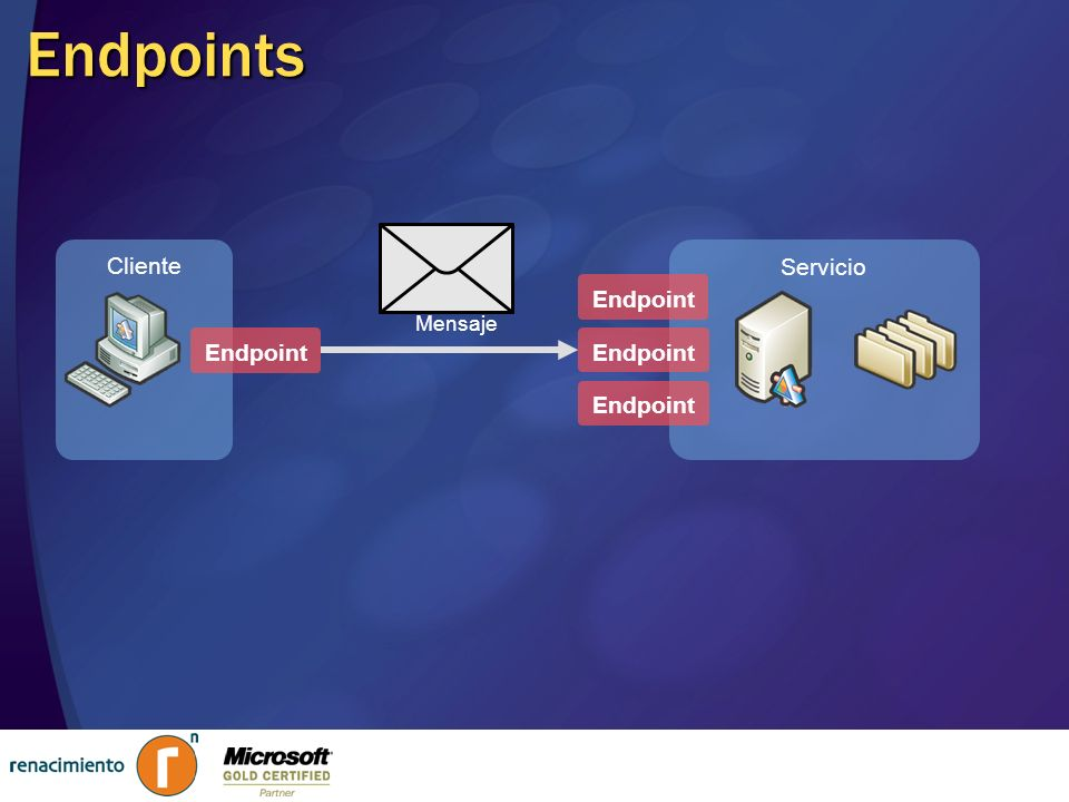 Endpoints Mensaje Cliente Servicio Endpoint Endpoint Endpoint Endpoint