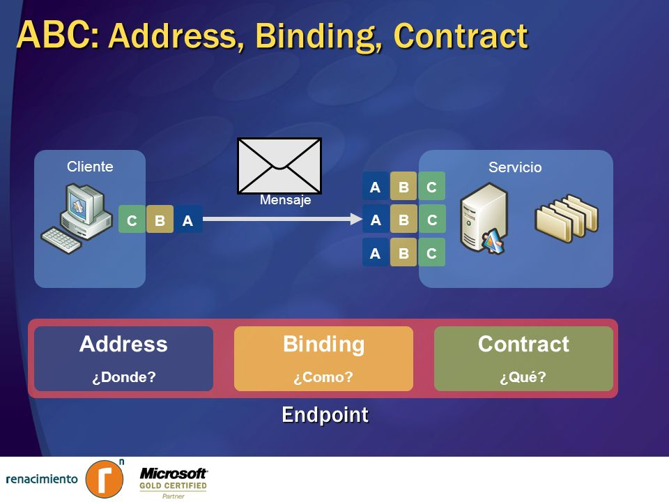 ABC: Address, Binding, Contract