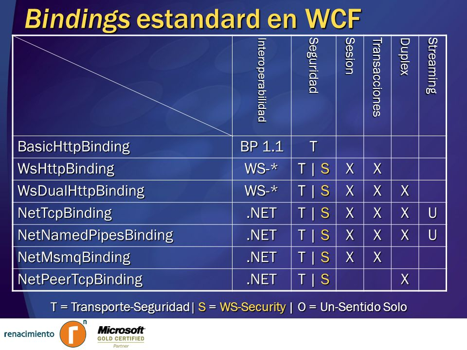 Bindings estandard en WCF