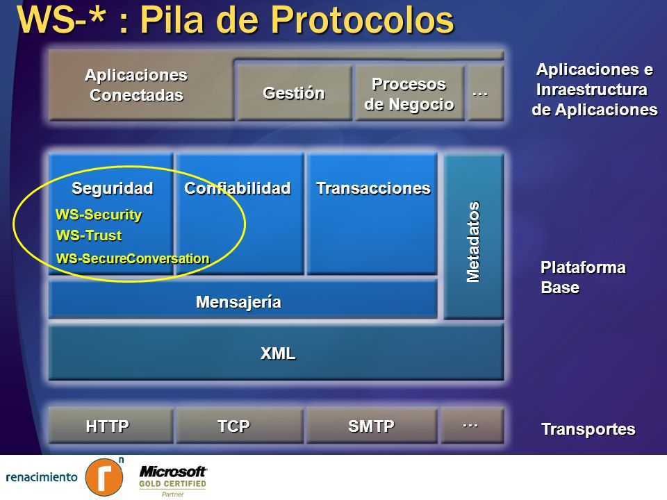 WS-* : Pila de Protocolos