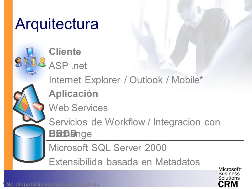 Arquitectura Cliente ASP .net Internet Explorer / Outlook / Mobile*