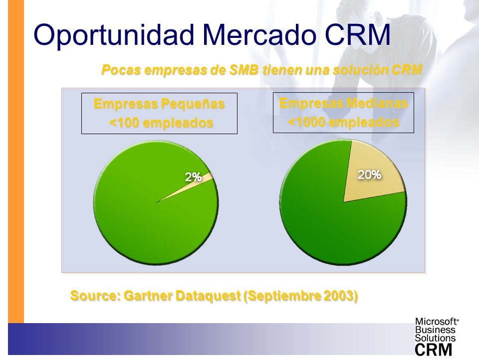 Oportunidad Mercado CRM