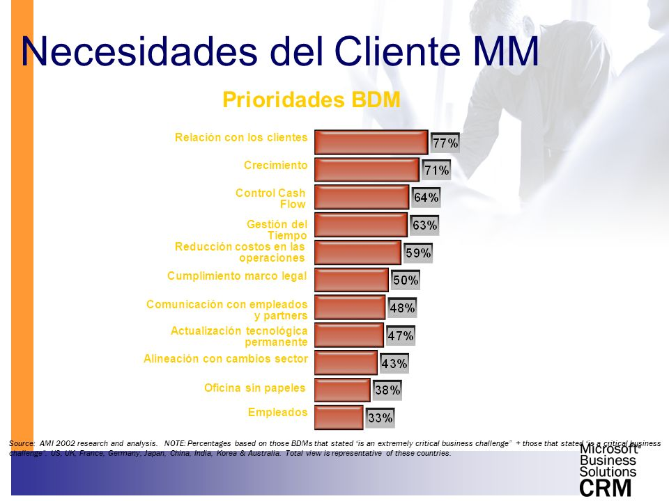 Necesidades del Cliente MM
