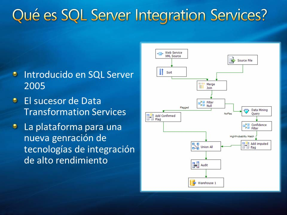 Introducido en SQL Server 2005