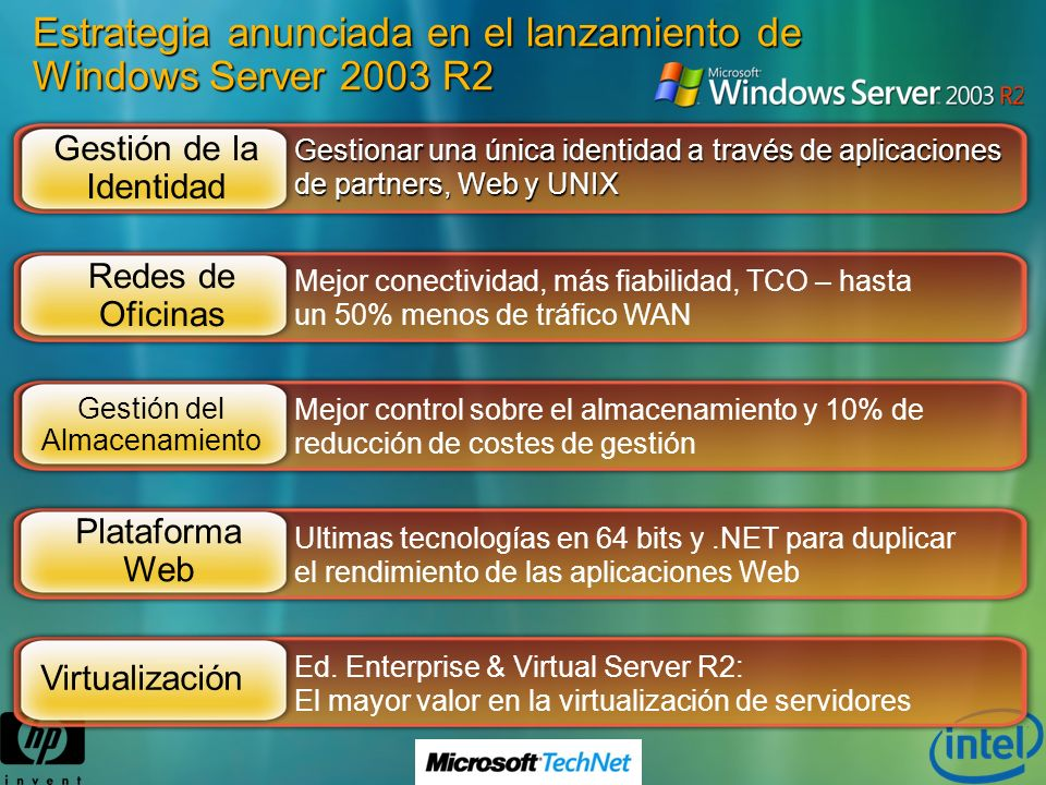 Estrategia anunciada en el lanzamiento de Windows Server 2003 R2