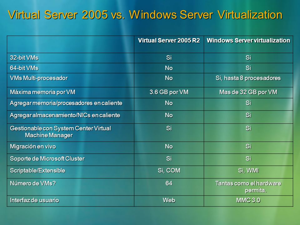 Virtual Server 2005 vs. Windows Server Virtualization