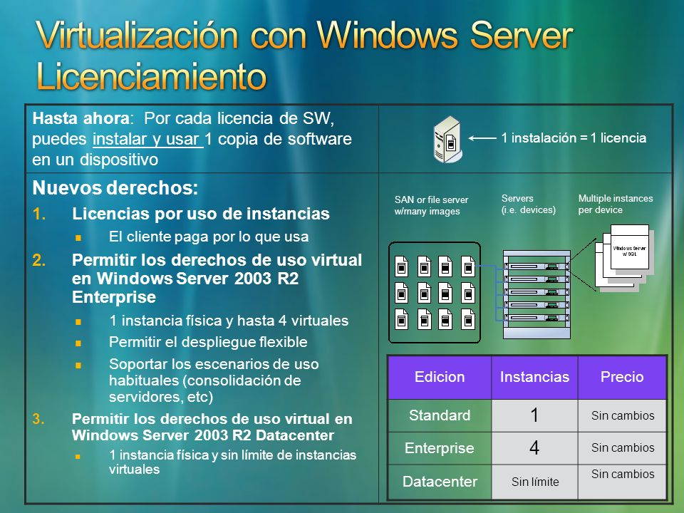 Virtualización con Windows Server Licenciamiento