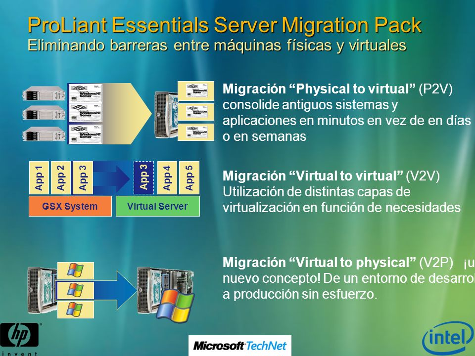 ProLiant Essentials Server Migration Pack Eliminando barreras entre máquinas físicas y virtuales