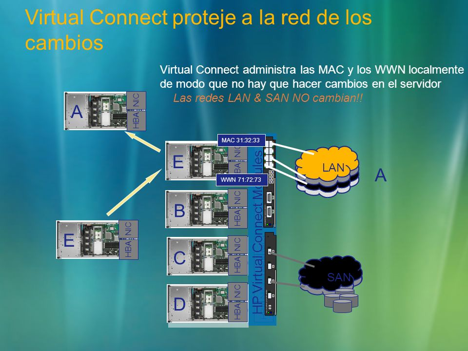HP Virtual Connect Modules