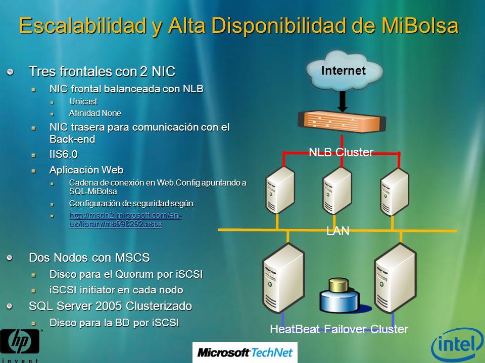 Escalabilidad y Alta Disponibilidad de MiBolsa