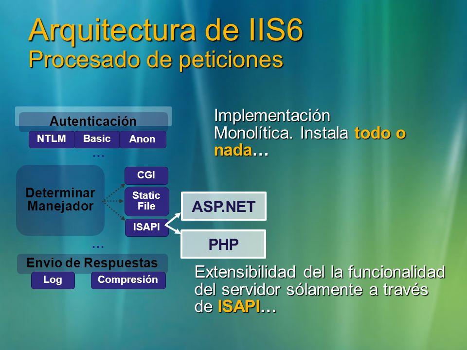 Arquitectura de IIS6 Procesado de peticiones