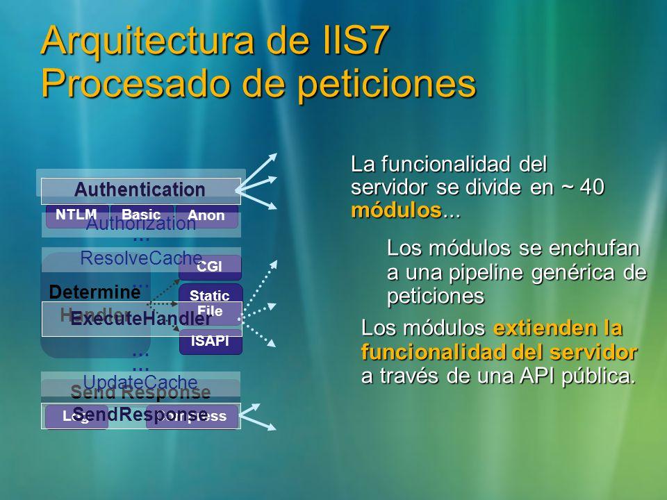 Arquitectura de IIS7 Procesado de peticiones