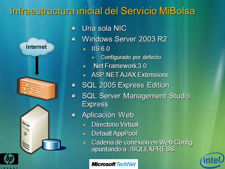 Infraestructura inicial del Servicio MiBolsa