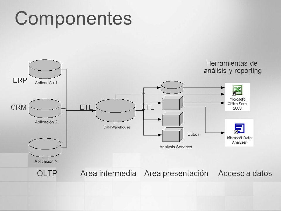 Componentes OLTP Area intermedia Area presentación Acceso a datos