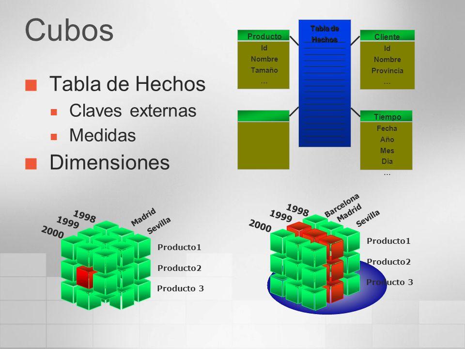 Cubos Tabla de Hechos Dimensiones Claves externas Medidas 1998 1998