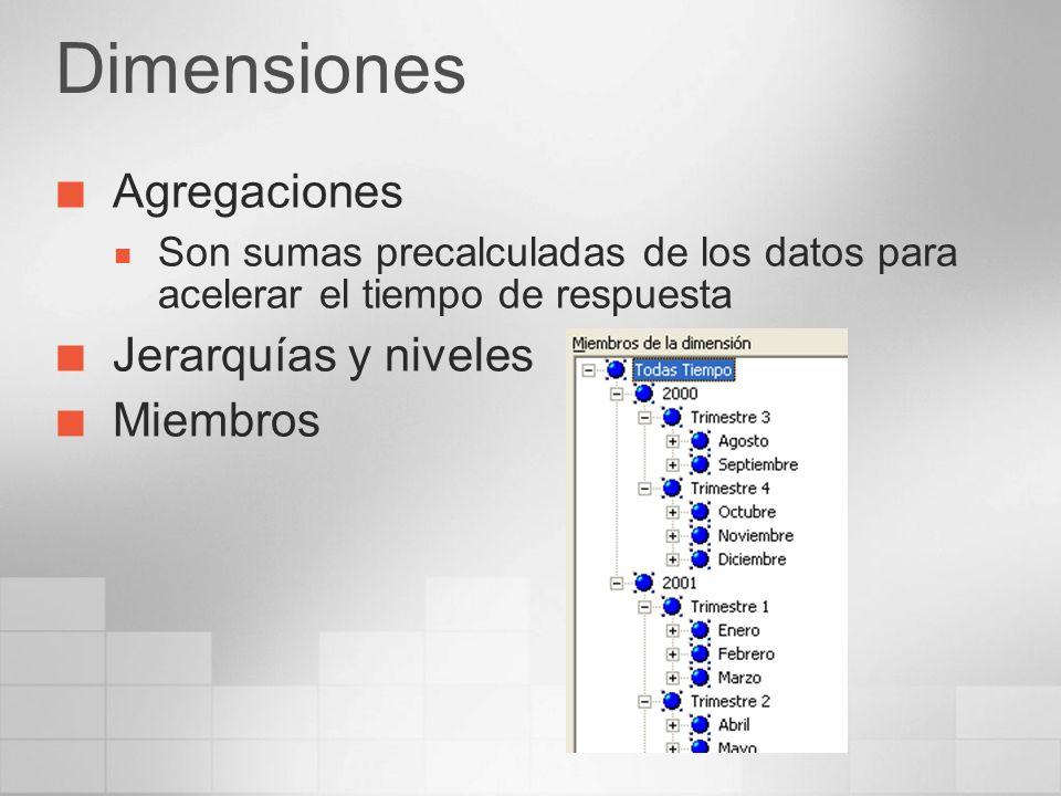Dimensiones Agregaciones Jerarquías y niveles Miembros