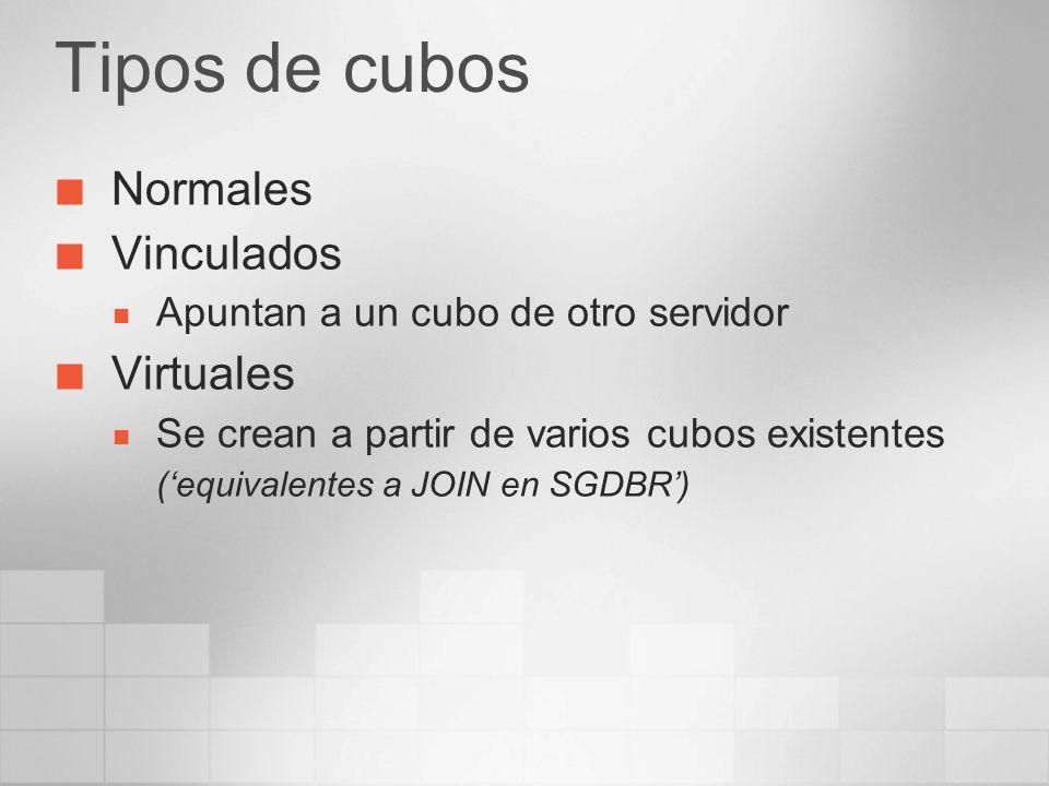 Tipos de cubos Normales Vinculados Virtuales