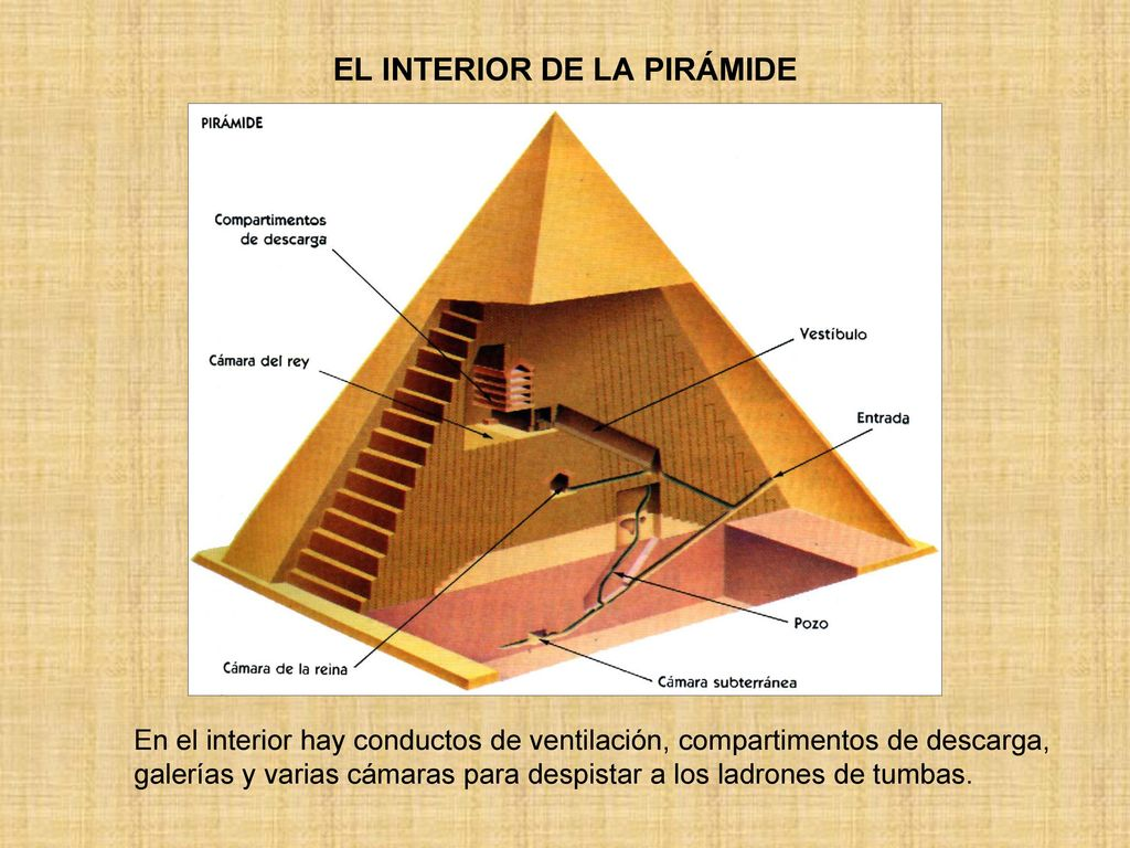 Egipto ppt video online descargar for Interior piramide keops