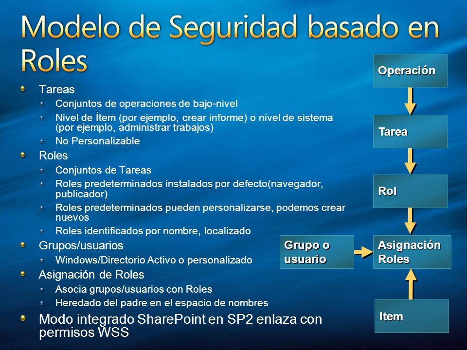 Modo integrado SharePoint en SP2 enlaza con permisos WSS