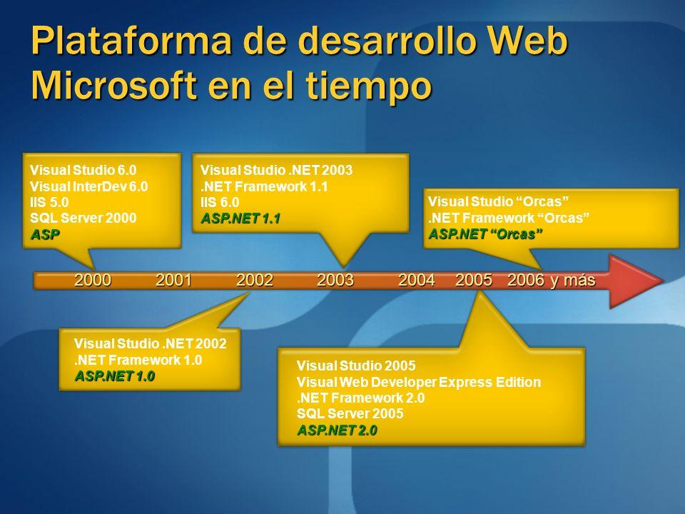 Plataforma de desarrollo Web Microsoft en el tiempo