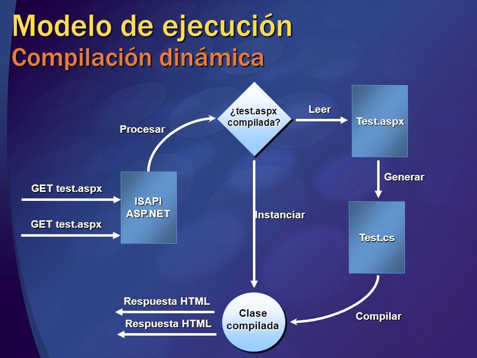 Modelo de ejecución Compilación dinámica