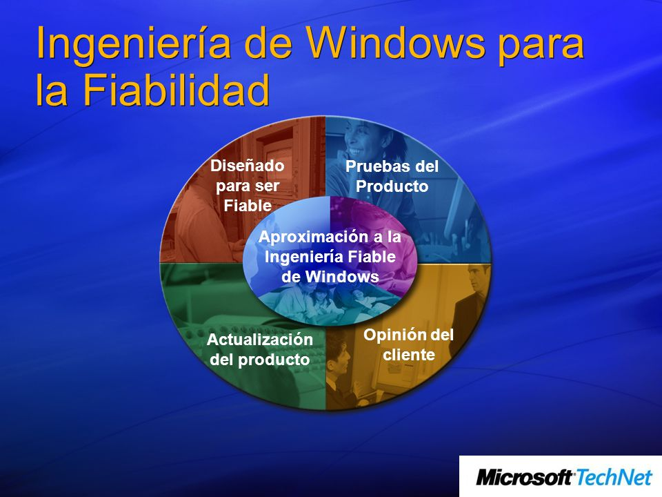 Ingeniería de Windows para la Fiabilidad
