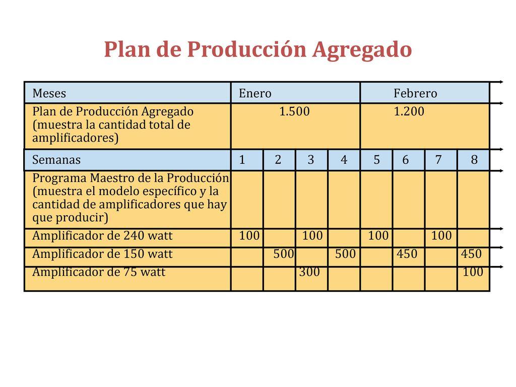 Famoso Plantilla De Planificación De Producción Ilustración ...