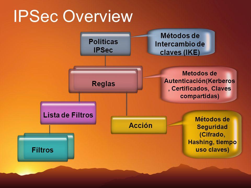IPSec Overview Métodos de Intercambio de claves (IKE) Politicas IPSec