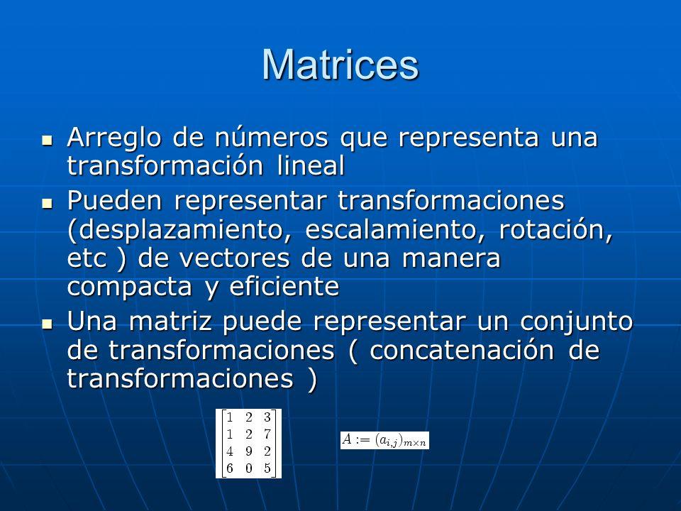 Matrices Arreglo de números que representa una transformación lineal