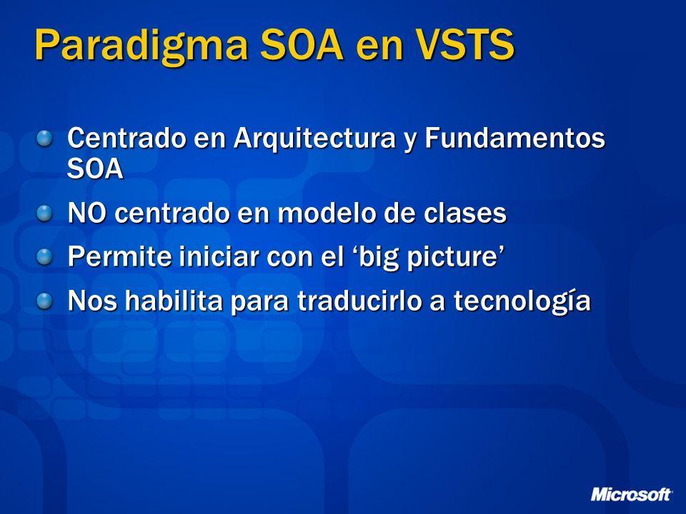 Paradigma SOA en VSTS Centrado en Arquitectura y Fundamentos SOA