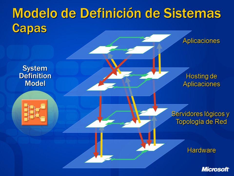 Modelo de Definición de Sistemas Capas