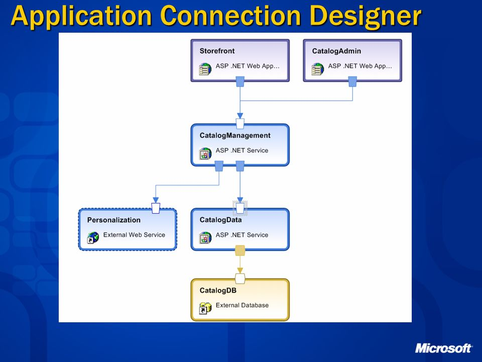 Application Connection Designer