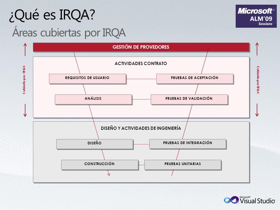 ¿Qué es IRQA Áreas cubiertas por IRQA