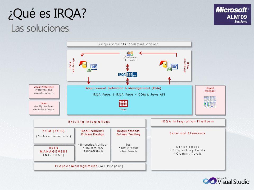 ¿Qué es IRQA Las soluciones