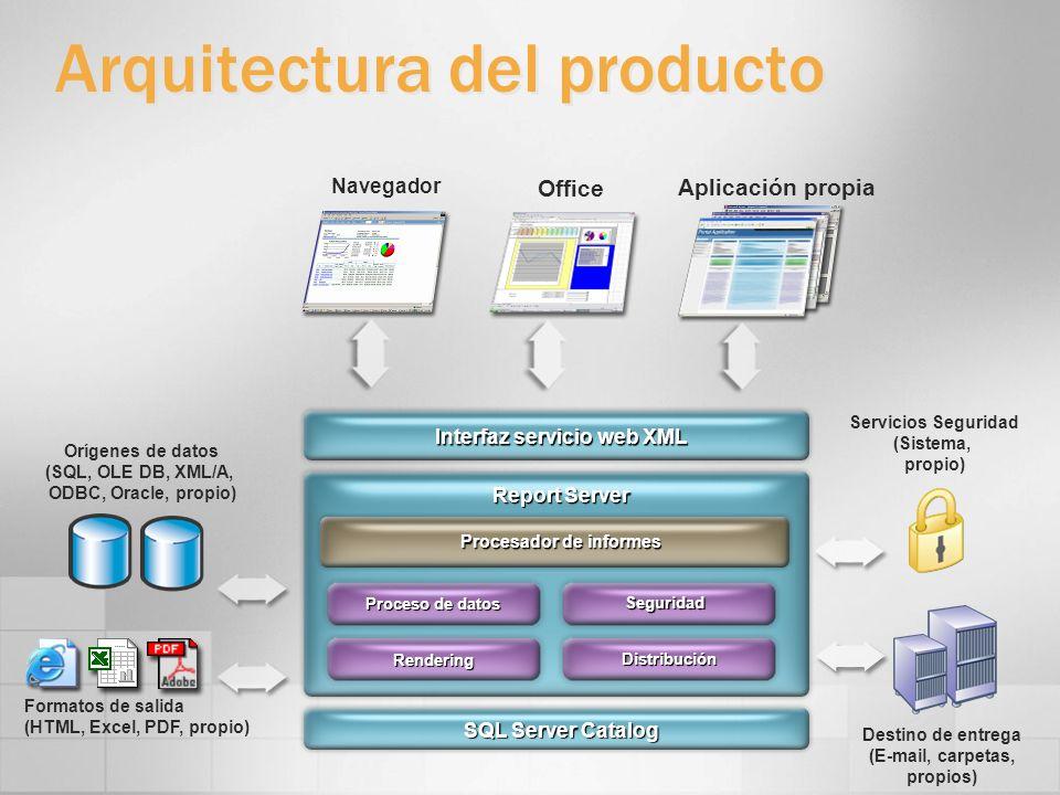Arquitectura del producto