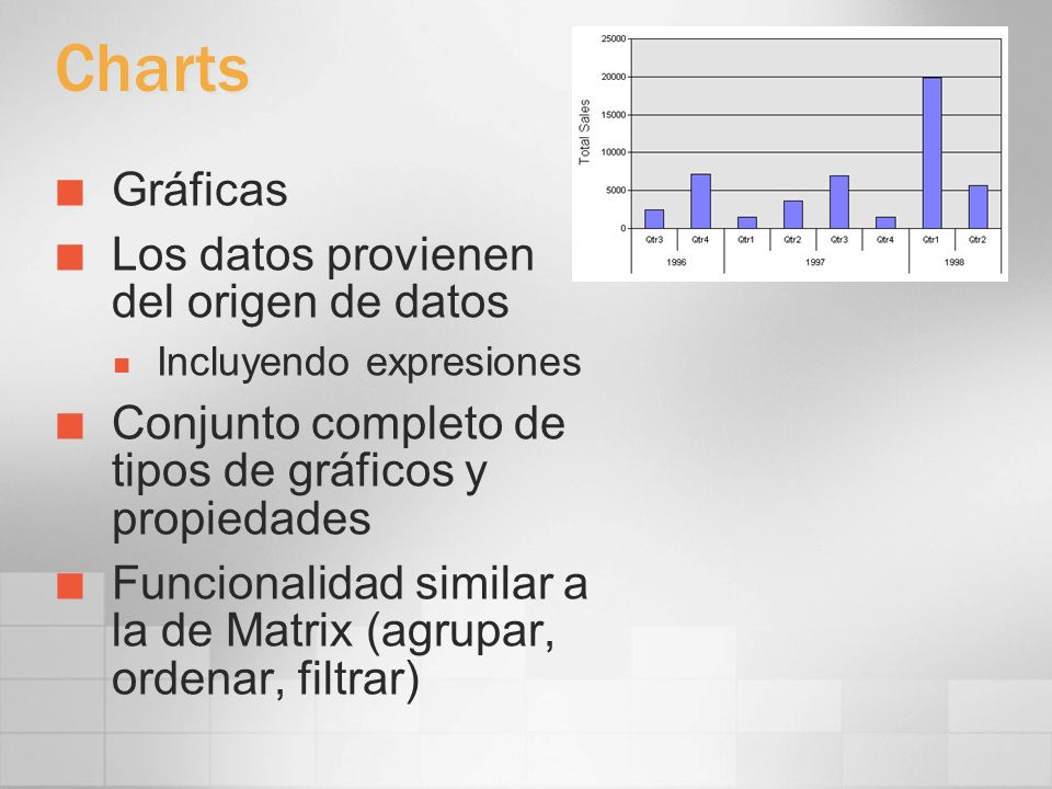 Charts Gráficas Los datos provienen del origen de datos