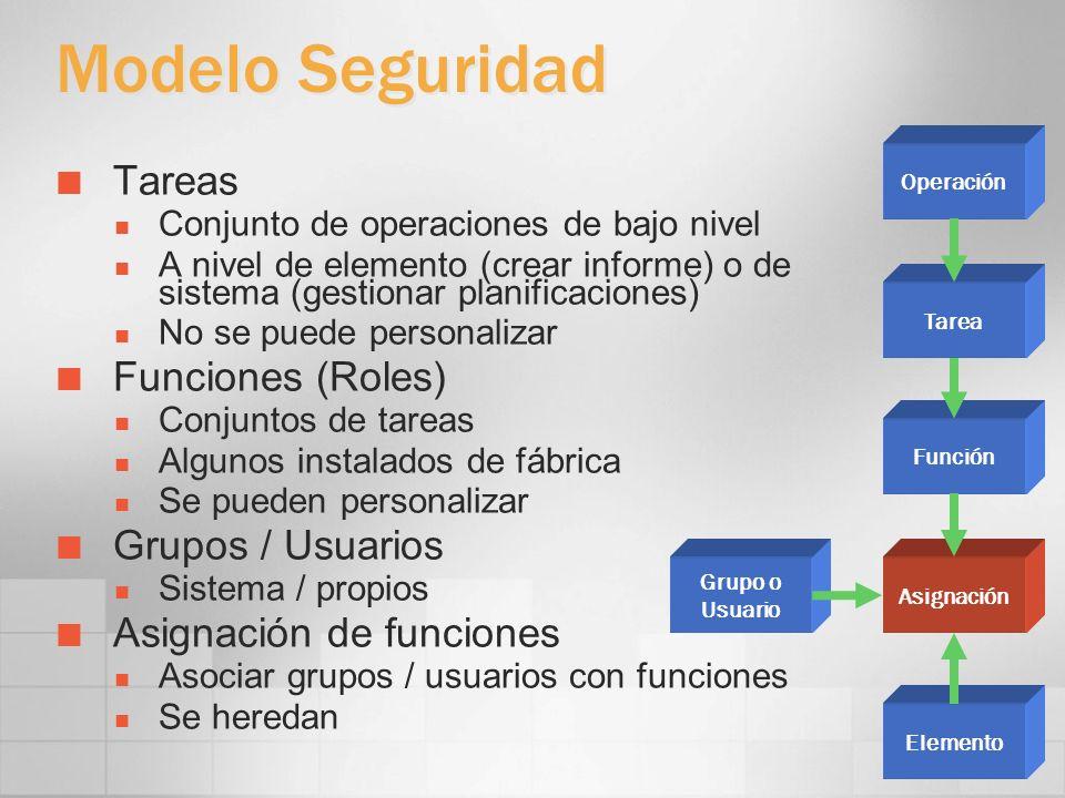Modelo Seguridad Tareas Funciones (Roles) Grupos / Usuarios